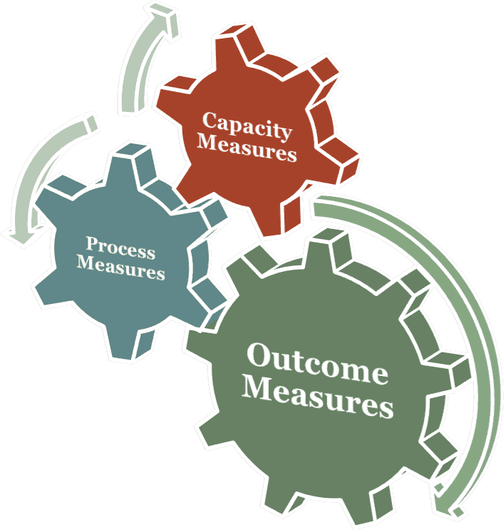 measures of performance and measures of System performance measures: fy 2017 data submission guidance  these documents provide information to cocs on how to successfully submit their fy 2017 system performance measures data to hud.